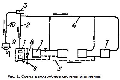 система отопления. схема двухтрубной системы отопления