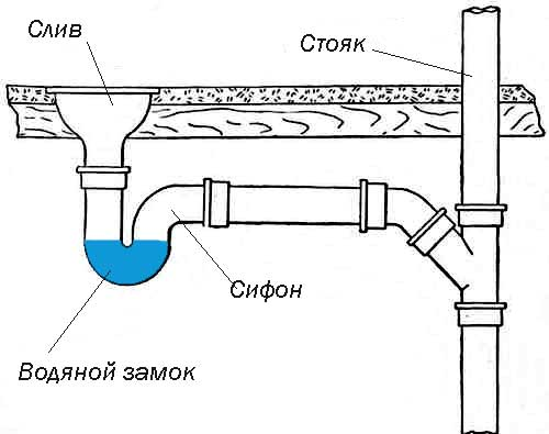водяной замок в сифоне