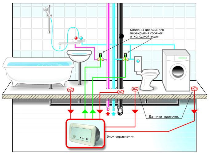Система контроля протечки воды «Нептун»