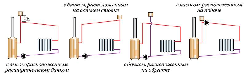 Рис. 13. Принципиальные схемы систем отопления с насосной циркуляцией и открытым расширительным бачком