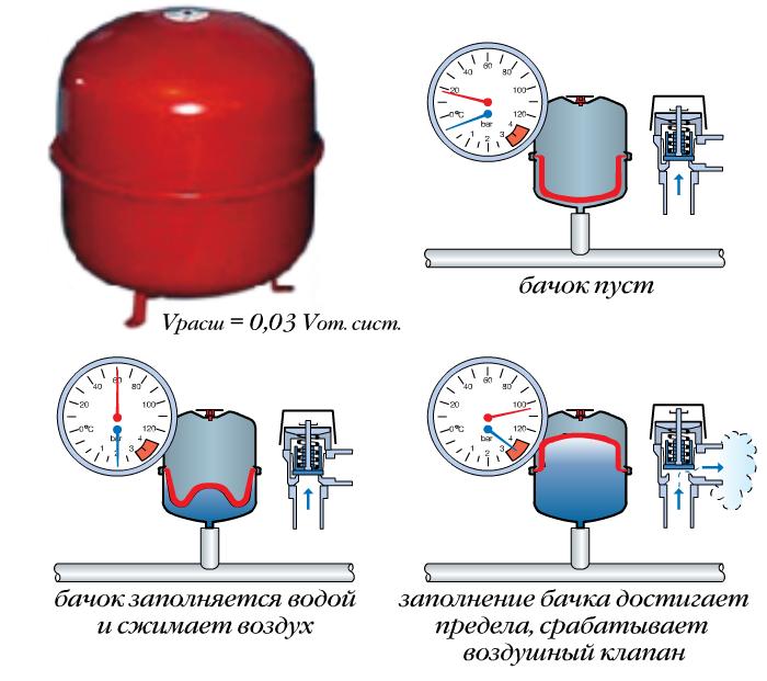 Рис. 14. Расширительный бачок мембранного типа