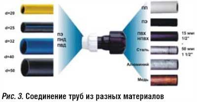 Соединение труб из различных материалов