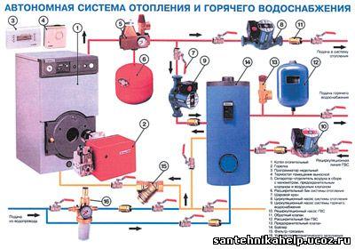 автономные системы отопления и горячего водоснабжения